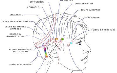 Les thérapies naturelles : la réflexologie
